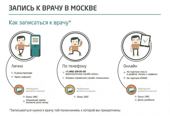 инфографика записи к врачу в Москве