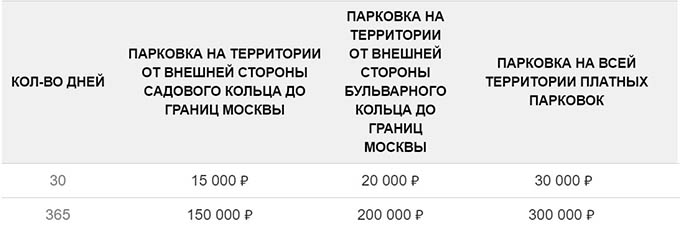 Тарифы на парковочный абенемент в Москве